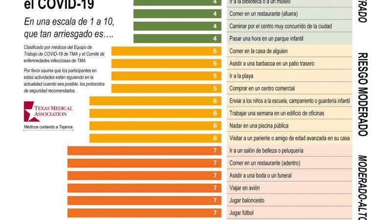 Conozca sus riesgos durante el COVID-19