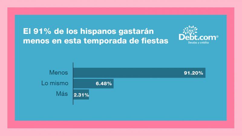 Encuesta mostró que 91% de los hispanos en EE. UU. gastarán menos en esta temporada navideña